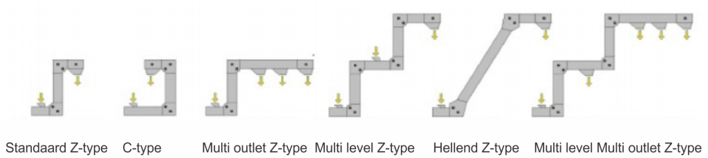 elevator-Z-elevator-types